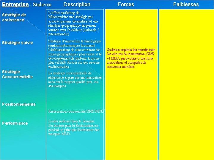 Entreprise : Stalaven Description Stratégie de croissance L'effort marketing de Mikocombine une stratégie par
