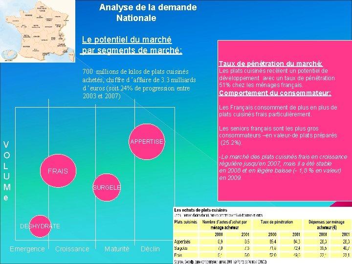 Analyse de la demande Nationale Le potentiel du marché par segments de marché: