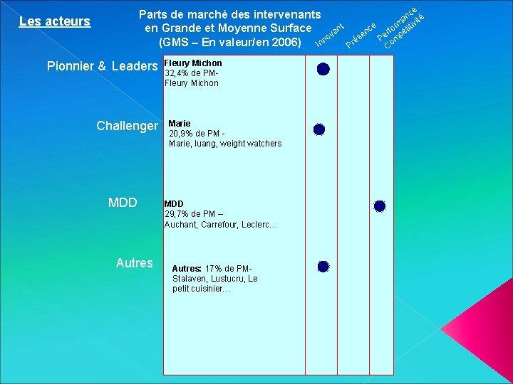 Parts de marché des intervenants en Grande et Moyenne Surface vant no (GMS –