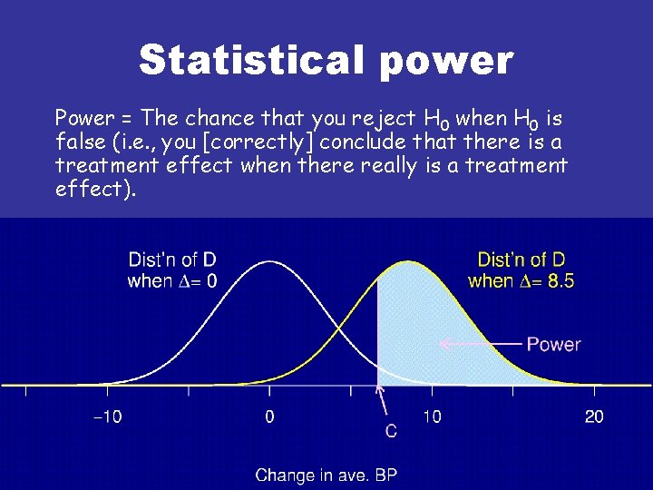 Statistical power Power = The chance that you reject H 0 when H 0