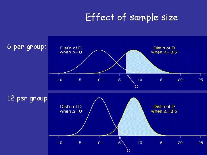 Effect of sample size 6 per group: 12 per group: