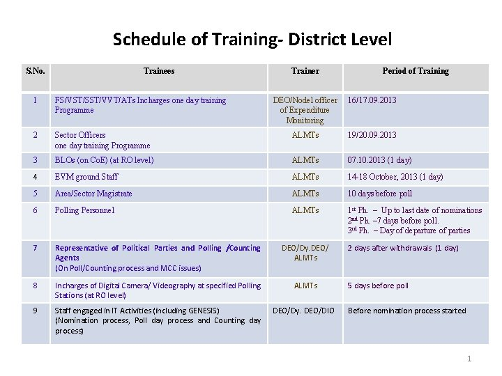 Schedule of Training- District Level S. No. Trainees 1 FS/VST/SST/VVT/ATs Incharges one day training