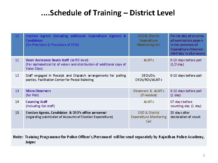 . . Schedule of Training – District Level 10 Election Agents (including additional Expenditure