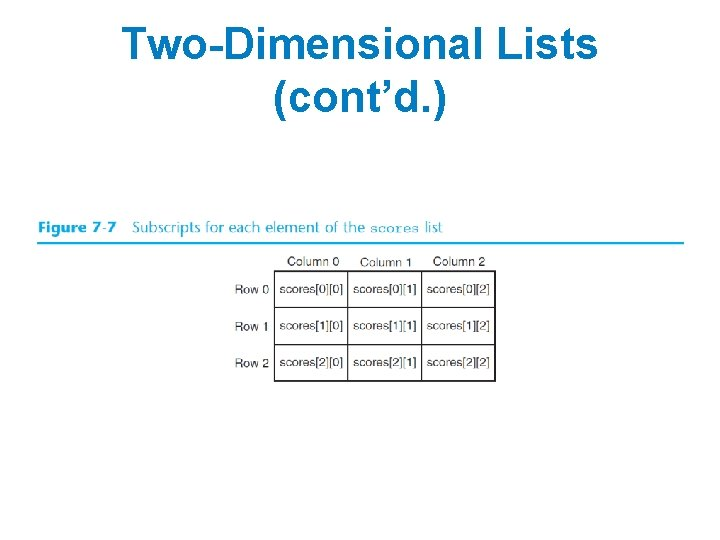 Two-Dimensional Lists (cont'd. )