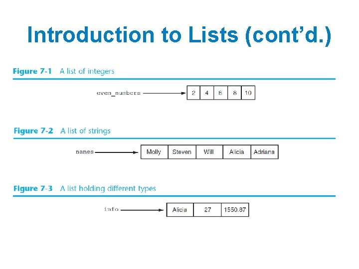 Introduction to Lists (cont'd. )
