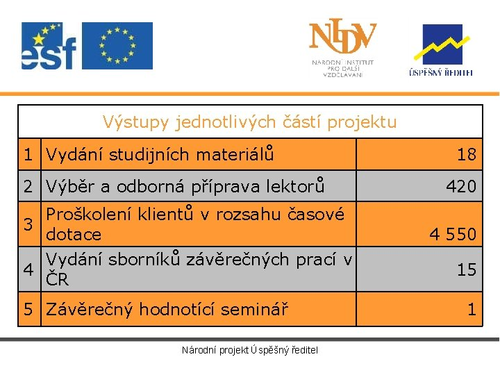 Výstupy jednotlivých částí projektu 1 Vydání studijních materiálů 2 Výběr a odborná příprava lektorů