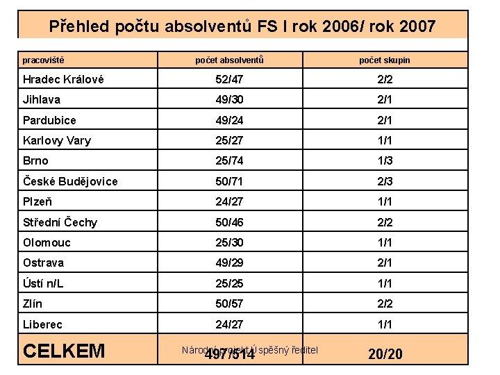 Přehled počtu absolventů FS I rok 2006/ rok 2007 pracoviště počet absolventů počet skupin