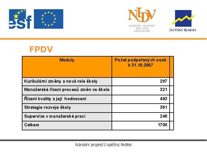FPDV Moduly Počet podpořených osob k 31. 10. 2007 Kurikulární změny a nová role