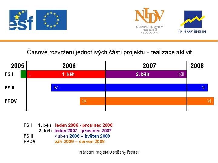 Časové rozvržení jednotlivých částí projektu - realizace aktivit 2005 FS I 2006 I. 1.