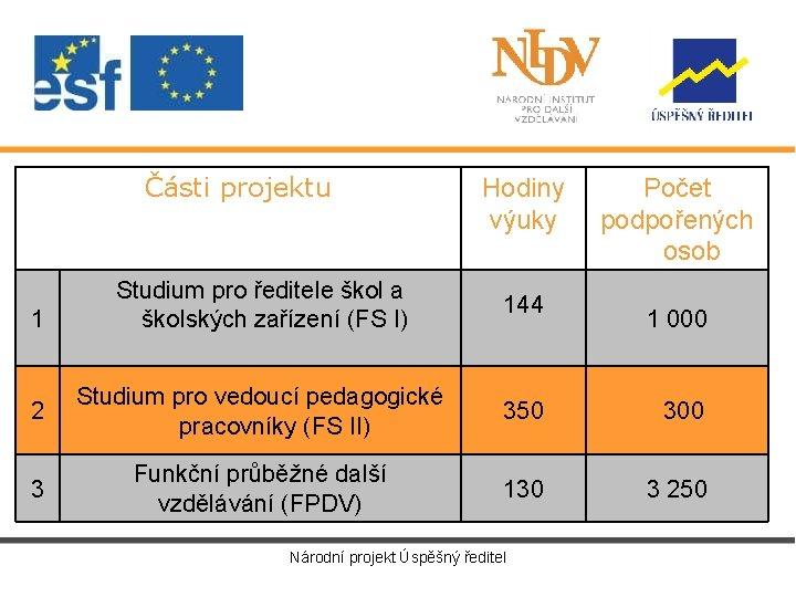 Části projektu Hodiny výuky Počet podpořených osob Studium pro ředitele škol a školských zařízení