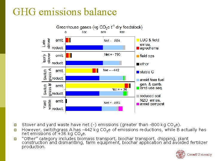 GHG emissions balance p p p Stover and yard waste have net (-) emissions