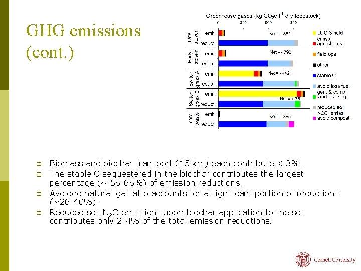 GHG emissions (cont. ) p p Biomass and biochar transport (15 km) each contribute