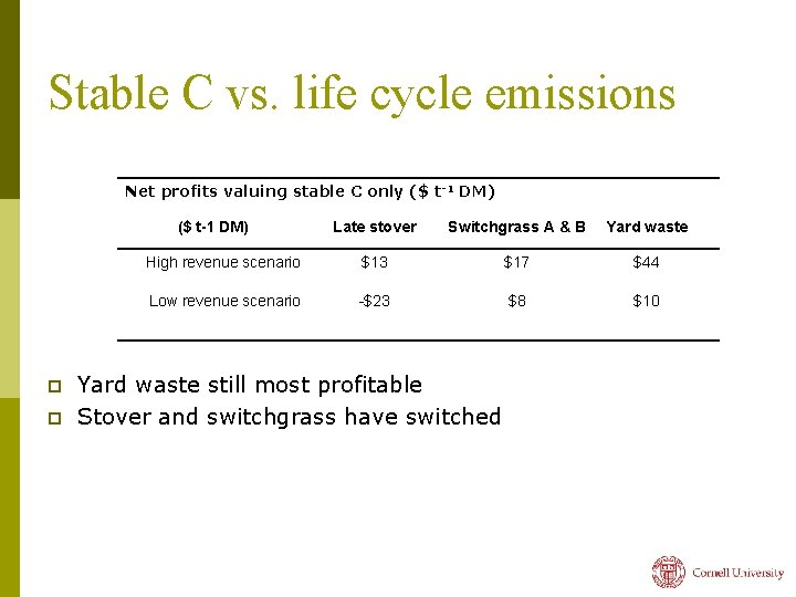 Stable C vs. life cycle emissions Net profits valuing stable C only ($ t-1
