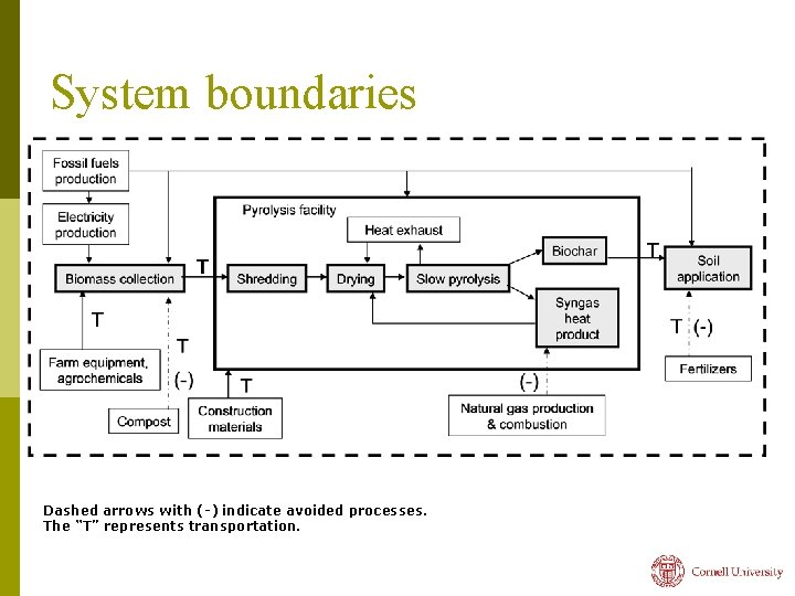 """System boundaries Dashed arrows with (-) indicate avoided processes. The """"T"""" represents transportation."""