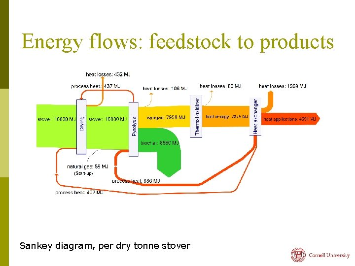 Energy flows: feedstock to products Sankey diagram, per dry tonne stover