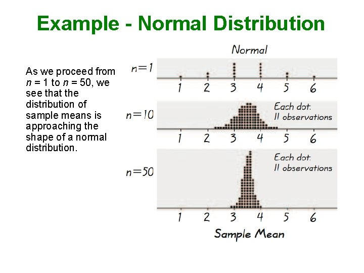 Example - Normal Distribution As we proceed from n = 1 to n =