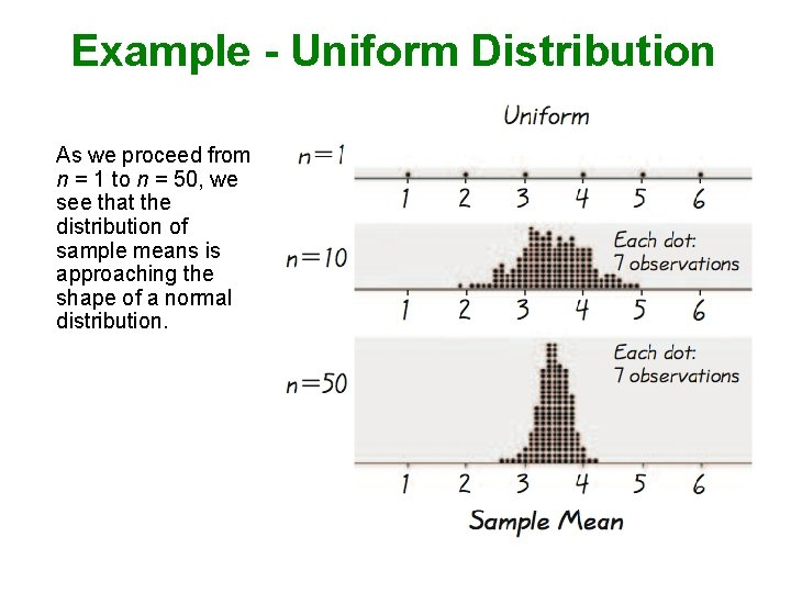 Example - Uniform Distribution As we proceed from n = 1 to n =