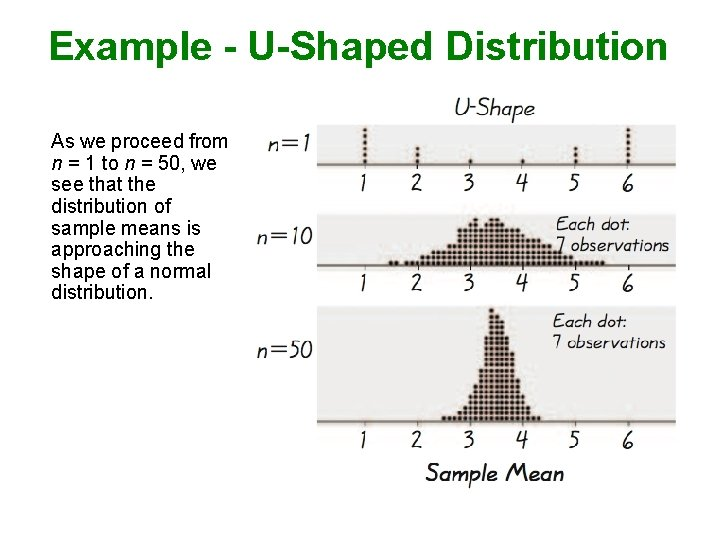 Example - U-Shaped Distribution As we proceed from n = 1 to n =