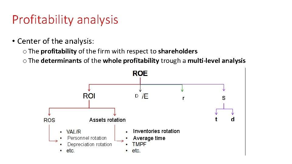 Profitability analysis • Center of the analysis: o The profitability of the firm with