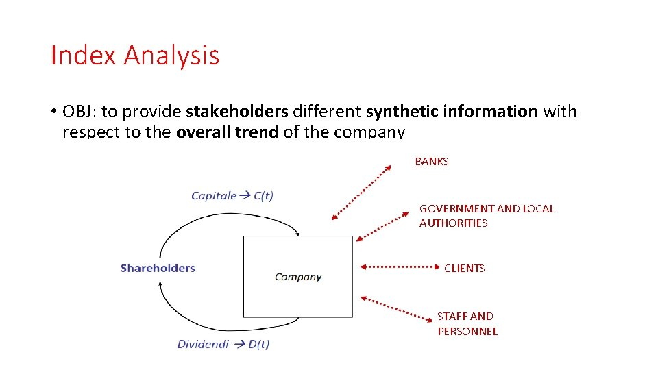 Index Analysis • OBJ: to provide stakeholders different synthetic information with respect to the