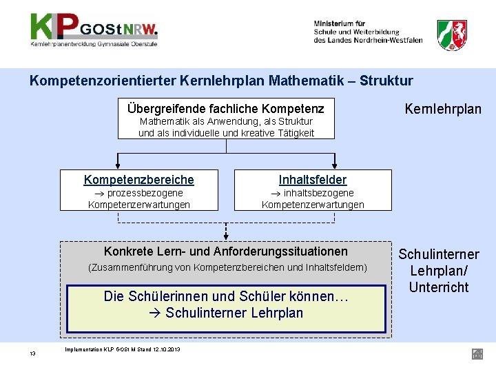 Kompetenzorientierter Kernlehrplan Mathematik – Struktur Übergreifende fachliche Kompetenz Mathematik als Anwendung, als Struktur und