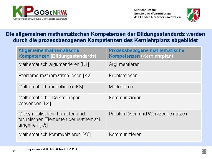 Die allgemeinen mathematischen Kompetenzen der Bildungsstandards werden durch die prozessbezogenen Kompetenzen des Kernlehrplans abgebildet