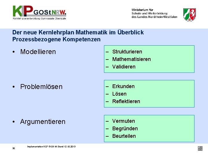 Der neue Kernlehrplan Mathematik im Überblick Prozessbezogene Kompetenzen • Modellieren – Strukturieren – Mathematisieren