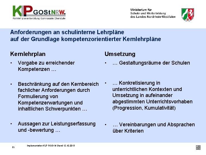 Anforderungen an schulinterne Lehrpläne auf der Grundlage kompetenzorientierter Kernlehrpläne Kernlehrplan Umsetzung • Vorgabe zu