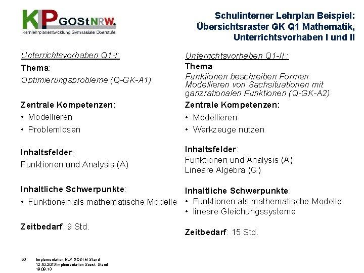 Schulinterner Lehrplan Beispiel: Übersichtsraster GK Q 1 Mathematik, Unterrichtsvorhaben I und II Unterrichtsvorhaben Q