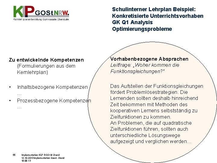 Schulinterner Lehrplan Beispiel: Konkretisierte Unterrichtsvorhaben GK Q 1 Analysis Optimierungsprobleme Zu entwickelnde Kompetenzen (Formulierungen