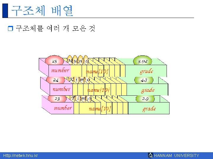 구조체 배열 r 구조체를 여러 개 모은 것 Http: //netwk. hnu. kr HANNAM UNIVERSITY