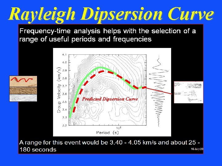 Rayleigh Dipsersion Curve Predicted Dipsersion Curve