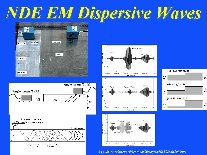NDE EM Dispersive Waves http: //www. ndt. net/article/wcndt 00/papers/idn 508. htm