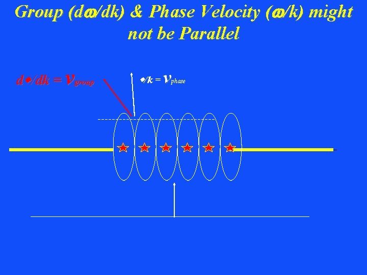 Group (dw/dk) & Phase Velocity (w/k) might not be Parallel dw/dk = vgroup w/k