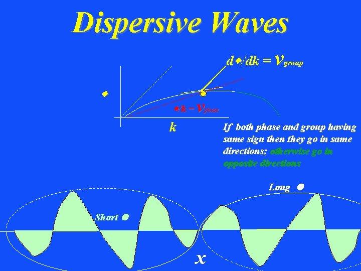 Dispersive Waves dw/dk = vgroup w w/k = v phase k If both phase
