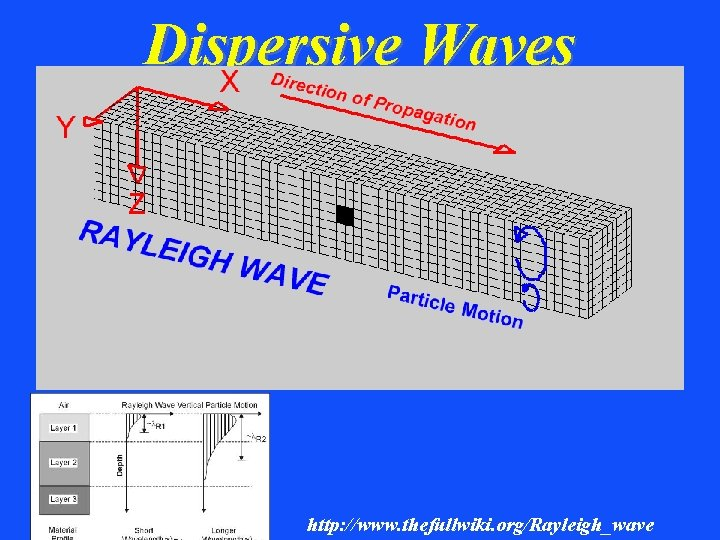 Dispersive Waves http: //www. thefullwiki. org/Rayleigh_wave