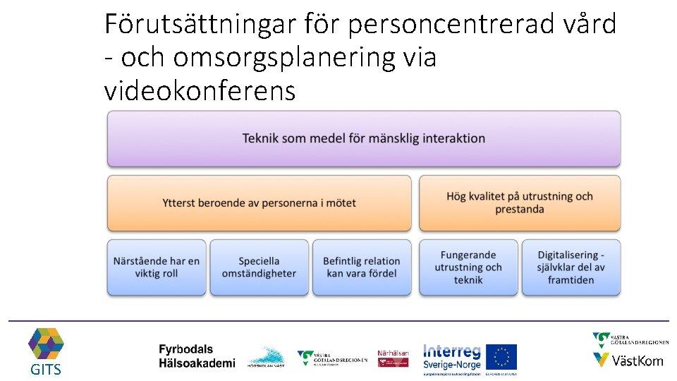 Förutsättningar för personcentrerad vård - och omsorgsplanering via videokonferens GITS