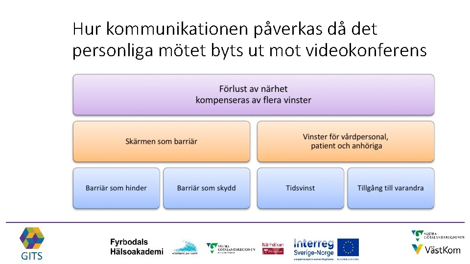 Hur kommunikationen påverkas då det personliga mötet byts ut mot videokonferens GITS