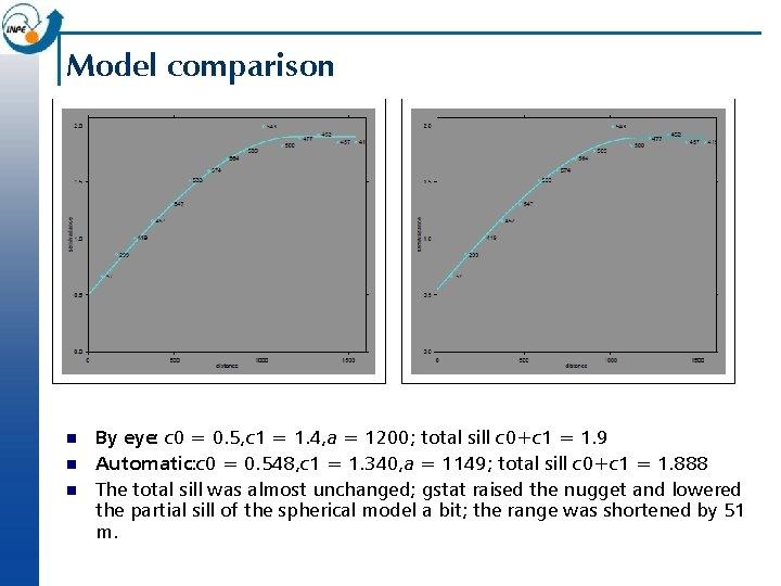 Model comparison n By eye: c 0 = 0. 5, c 1 = 1.