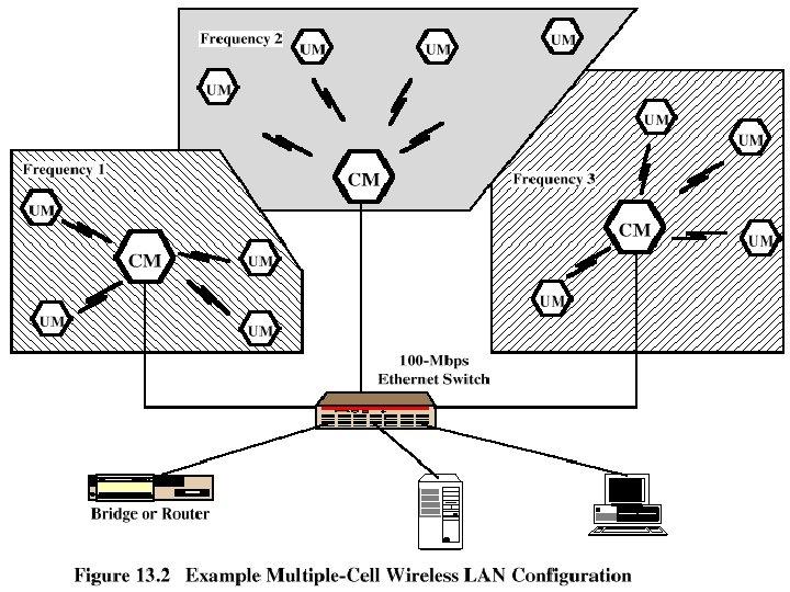 Multiple-cell Wireless LAN