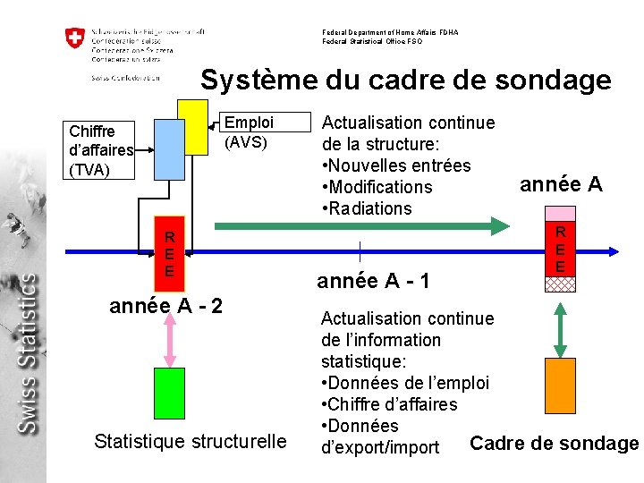 Federal Department of Home Affairs FDHA Federal Statistical Office FSO Système du cadre de