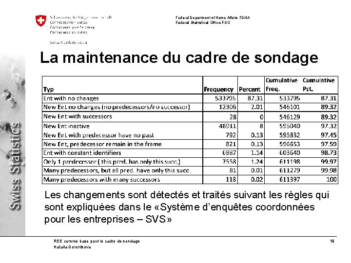 Federal Department of Home Affairs FDHA Federal Statistical Office FSO La maintenance du cadre