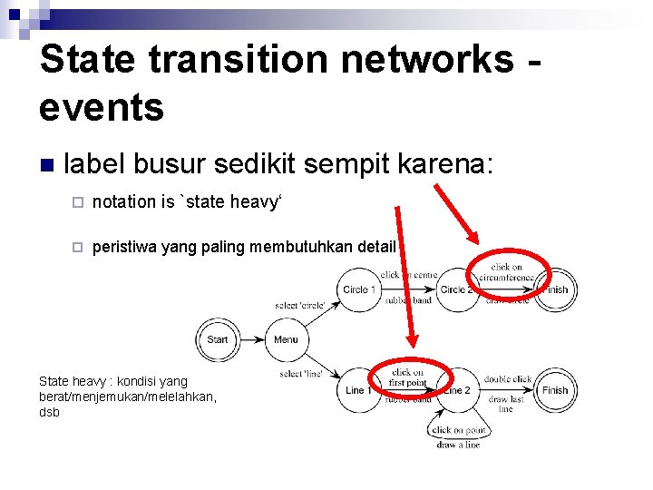 State transition networks events n label busur sedikit sempit karena: ¨ notation is `state