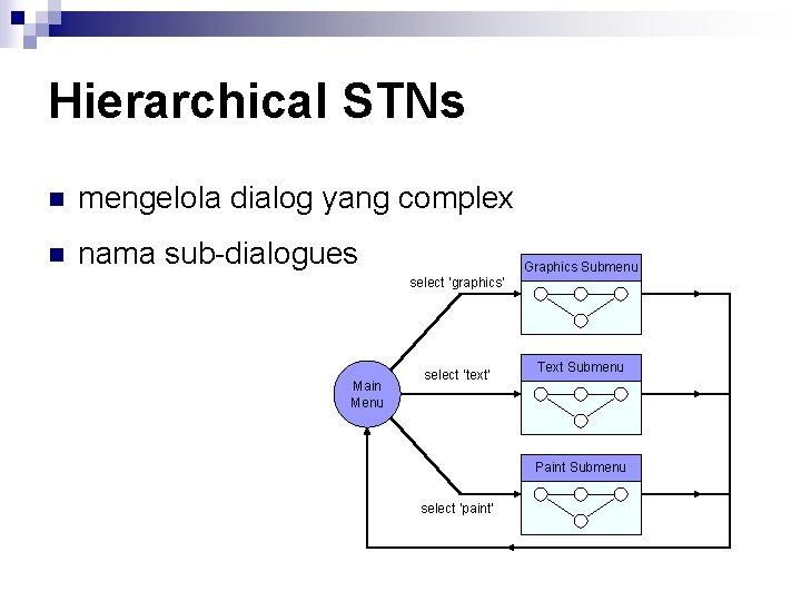 Hierarchical STNs n mengelola dialog yang complex n nama sub-dialogues select 'graphics' Main Menu
