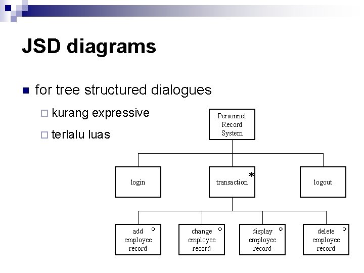 JSD diagrams n for tree structured dialogues ¨ kurang ¨ terlalu expressive Personnel Record