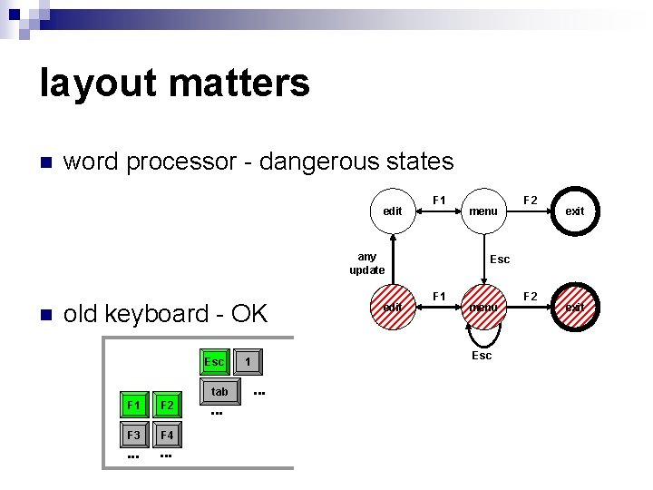 layout matters n word processor - dangerous states edit F 1 any update n