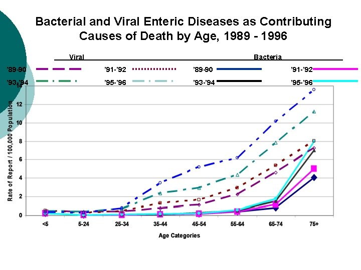 Bacterial and Viral Enteric Diseases as Contributing Causes of Death by Age, 1989 -