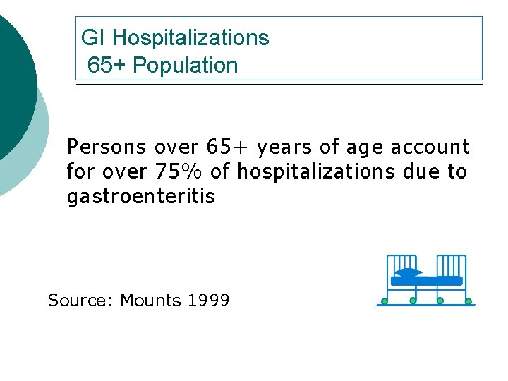 GI Hospitalizations 65+ Population Persons over 65+ years of age account for over 75%