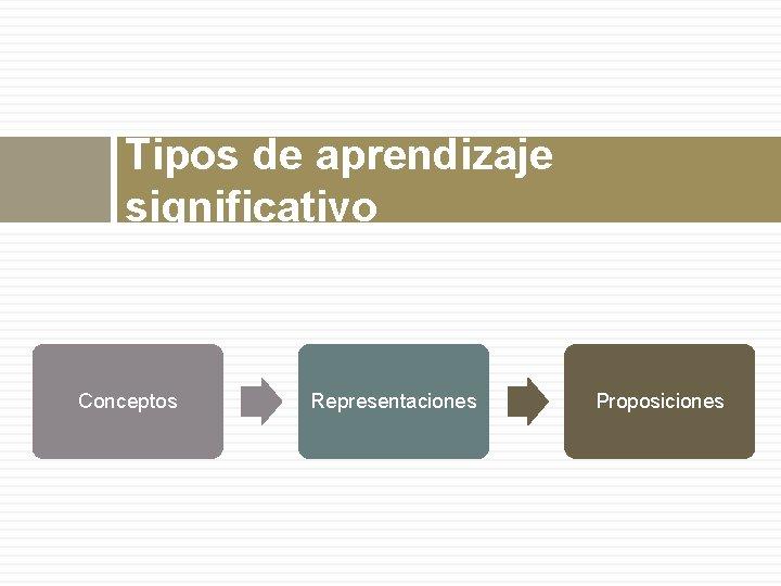Tipos de aprendizaje significativo Conceptos Representaciones Proposiciones