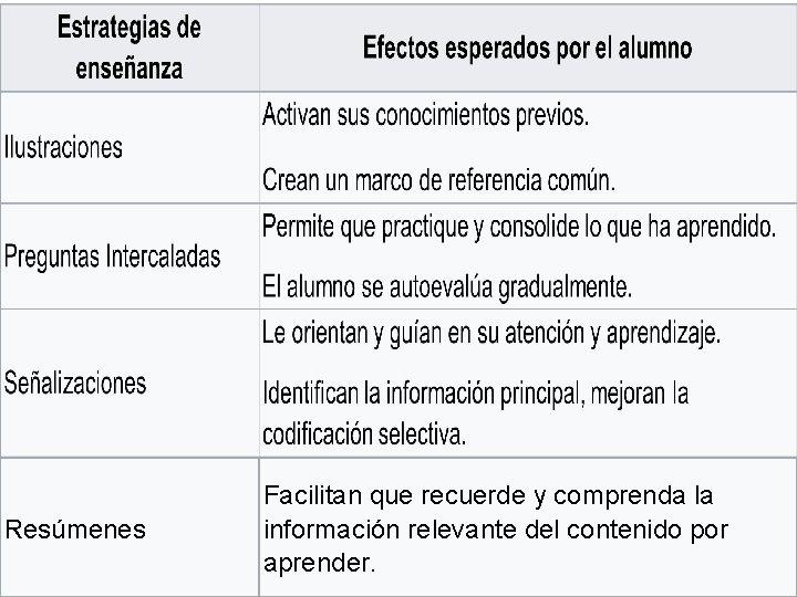 Resúmenes Facilitan que recuerde y comprenda la información relevante del contenido por aprender.